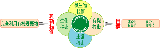 Principle and Theory of Composting Technology