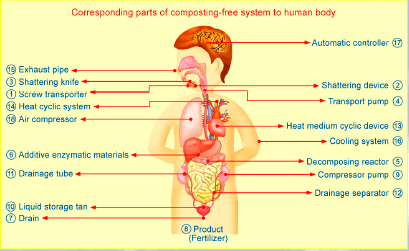 composting-free system to human body