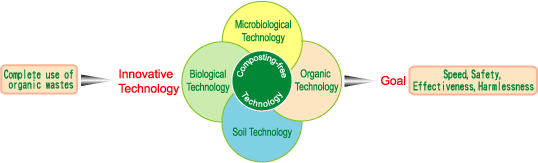 composting free technology goals